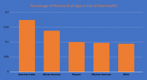 The following displays the percentage of persons of all ages in fair and poor health by race, according to CDC data.