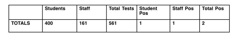 Morgan State University's COVID-19 testing results for the week of Aug. 30.